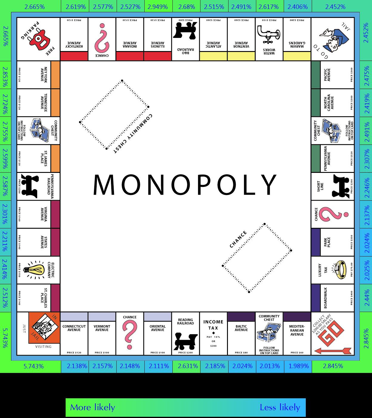 MonopolyProbability